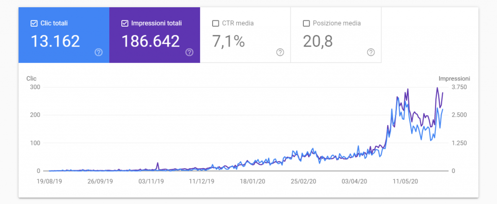anticaortopedia.it (aperto a luglio 2019 venduto a luglio 2020)