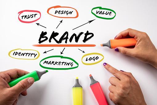 sviluppo brand personale